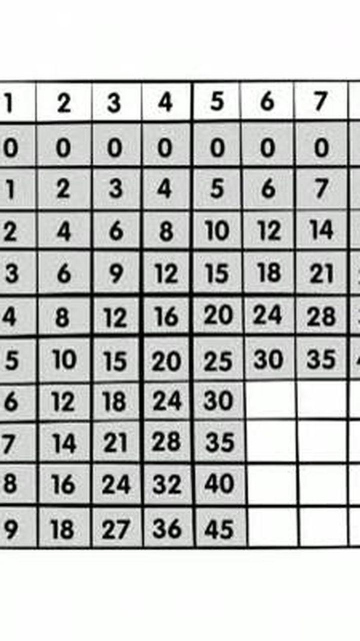 Construire les tables de multiplication de 5 à 5